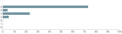 Chart?cht=bhs&chs=500x140&chbh=10&chco=6f92a3&chxt=x,y&chd=t:73,4,23,5,0,0,0&chm=t+73%,333333,0,0,10|t+4%,333333,0,1,10|t+23%,333333,0,2,10|t+5%,333333,0,3,10|t+0%,333333,0,4,10|t+0%,333333,0,5,10|t+0%,333333,0,6,10&chxl=1:|other|indian|hawaiian|asian|hispanic|black|white